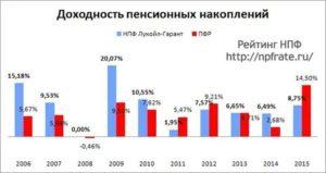 Инвестиционный Доход Нпф Лукойл Гарант За 2020 Год