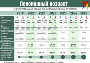 Пенсионная Реформа Для Военных В 2020 Году