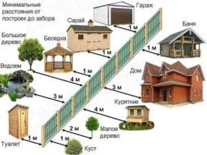 Сколько метров от забора строить баню