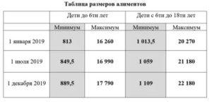 Минимальные алименты на 2 детей казахстан