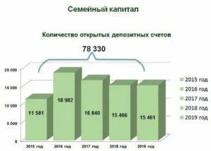 Областной семейный капитал в новосибирске в 2020