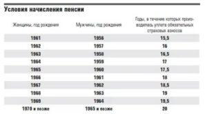 Как Начисляется Пенсия Для Родившихся В 1965 Году