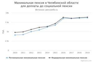 Минимальная Пенсия В Сургуте В 2020 Году