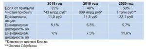 Выплата дивидендов за 2020 год сроки выплаты