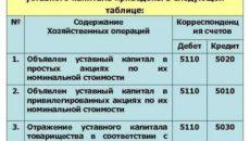 На предприятии объявлен уставной капитал проводка