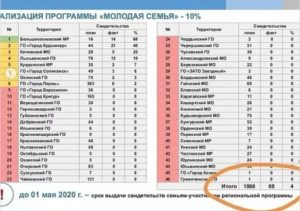 Программа Молодая Семья В Свердловской Области 2020 Условия