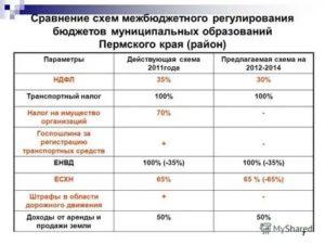Налог на транспорт в 2019 году пермь