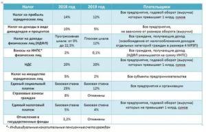 Налоги с граждан узбекистана в 2019 году взносы ндфл