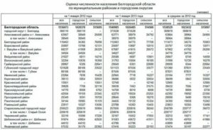 Население белгорода и белгородского района на 2019 год составляет