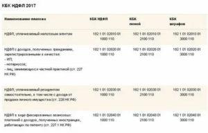 Штраф за несвоевременную уплату ндфл 2020 кбк