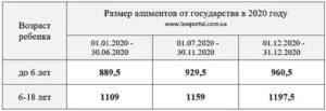 Минимальный размер алиментов в беларуси 2020