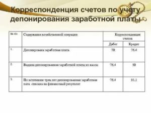 Проводка депонированная заработная плата сдана в банк