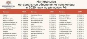 Минимальная Пенсия В Рязанской Области В 2020 Году