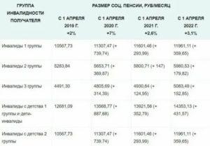 Размер Пенсии По Инвалидности 3 Группы В Беларуси