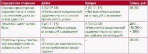 Списание кредиторской задолженности в бюджетном учете проводки