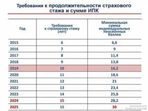 С Какого Года Введен Страховой Стаж В России