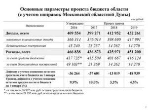 Минимальная Пенсия В Московской Области Для Работающих Пенсионеров