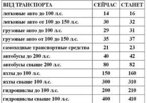 Налог на транспорт в саратовской области в 2019 году