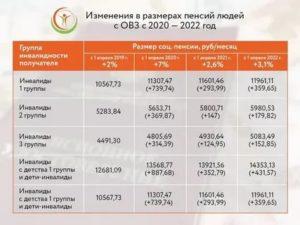 Пенсия В Крыму С 1 Апреля 2020 Года