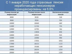 Повышение Пенсий С 1 Октября 2020 Года
