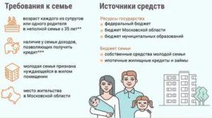 Программа Молодая Семья В Ростовской Области 2020 Условия