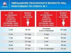 Льготная Пенсия По Вредности В Беларуси Список 2