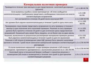 Сроки камеральной проверки налоговой декларации усн