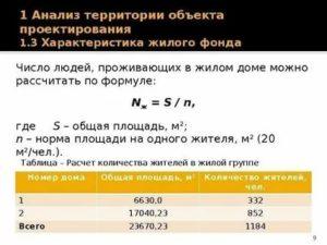 Как рассчитать количество жителей в многоквартирном доме
