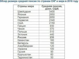 Размер Пенсии В Разных Странах Мира 2020 Таблица