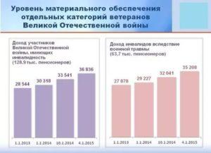Средняя Пенсия Ветерана Вов 2020 В России