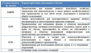 Налоговая ставка по земельному налогу в тульской области на 2019 год
